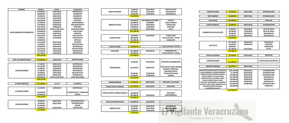 contratos del ayuntamiento de zongolica con camioneros materialistas